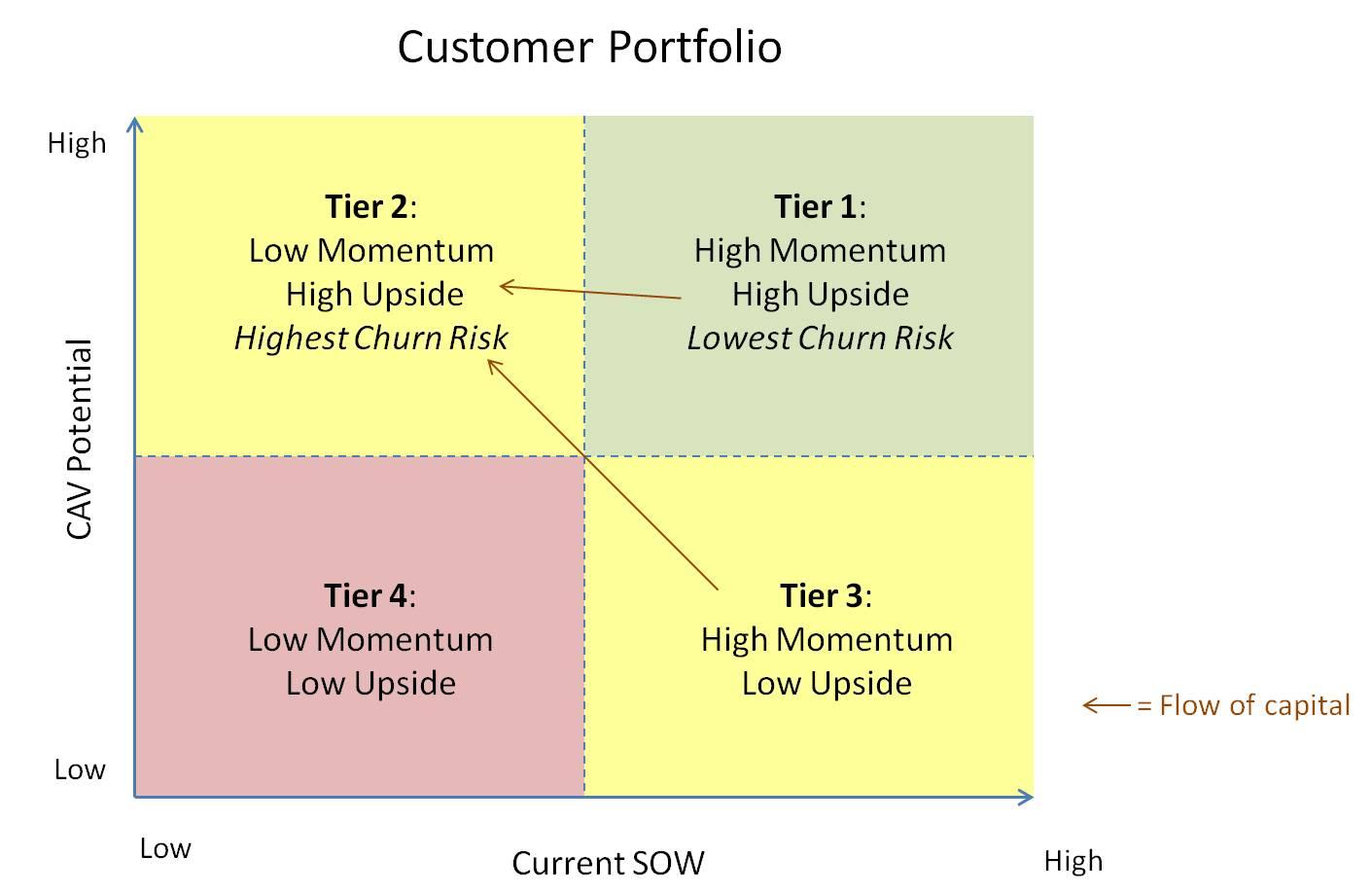customer portfolio analysis