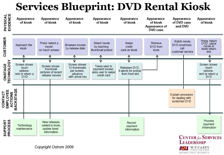 Service blueprint example pictures to pin on pinterest pinsdaddy service blueprint example malvernweather Gallery